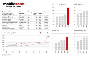 Mobilezone: quelques chiffres clefs (parfois sur six mois)