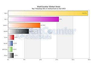 Windows 10 pèse déjà plus de 10% du marché en Suisse.