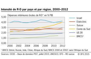 Recherche et développement: position de la Suisse.