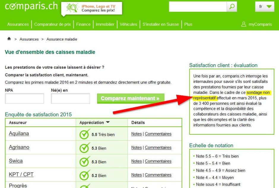 Comparis.ch et ses sondages non représentatifs...