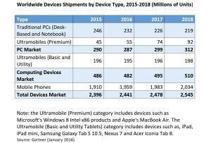 Les ventes d'ordinateurs sous toutes leurs formes, selon Gartner.