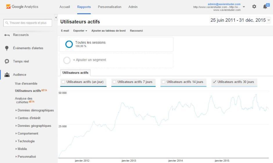 Le rapport quotidien du nombre d'utilisateurs actifs sur 30 jours. Sur 31 jours, l'audience tutoie parfois les 50'000 visiteurs.