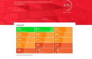 Le digital swiss index d'ICTswitzerland.