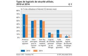 Sécurité sur internet. Graphique: OFS.