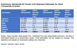 Les ventes de PC au 1er trimestre 2016, selon Gartner.