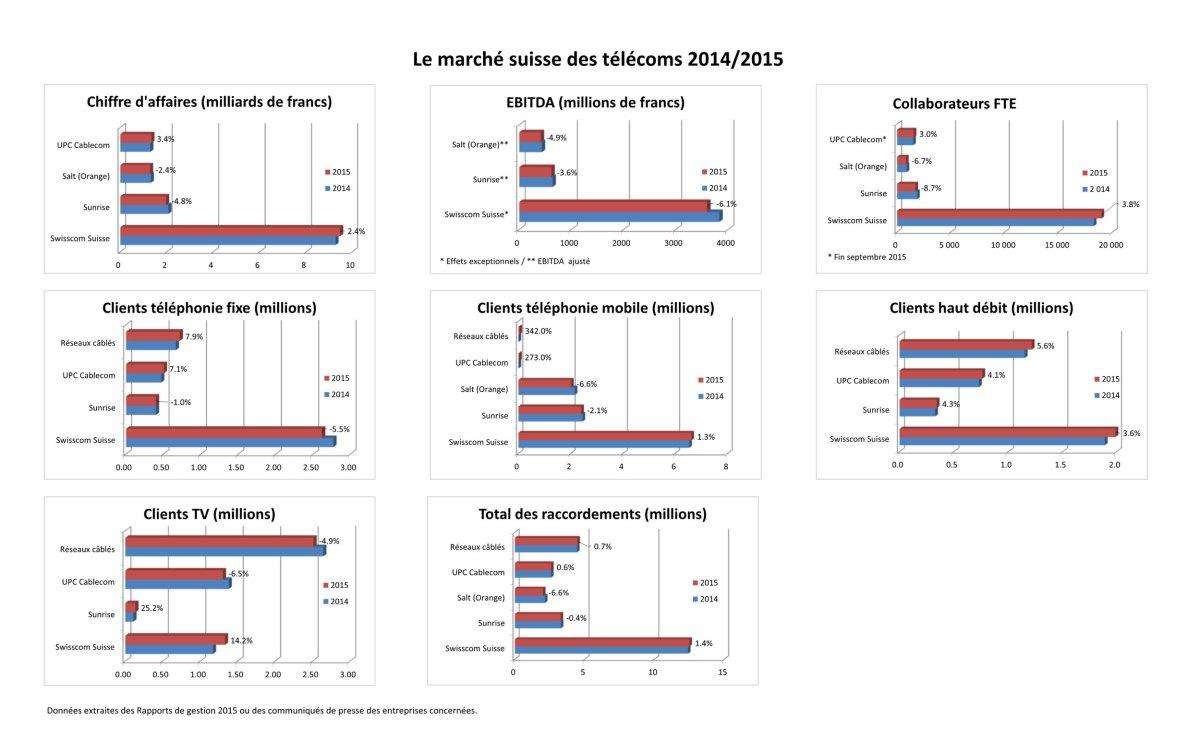 Le marché suisse des télécoms à fin 2015.