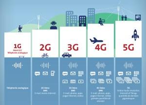 Avec son partenaire Ericsson, Swisscom prépare l'arrivée de la 5G