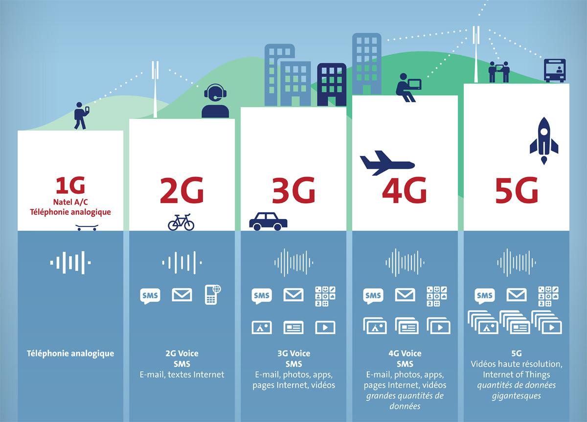 Infographie: le réseau Swisscom de 1990 à 2200. Cliquez pour accéder à l'infographie complète.