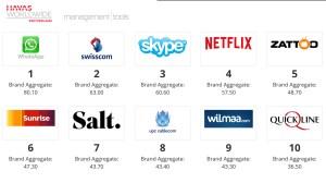 Marque: Swisscom entre WhatsApp et Skype…