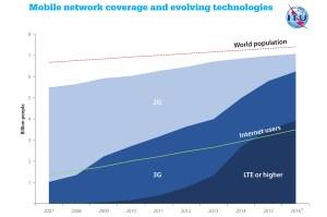 La couverture mobile dans le monde. Source UIT.