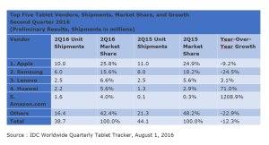 Le marché des tablettes tactiles au 2e trimestre 2016.