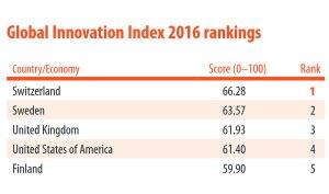 La Suisse reste le pays le plus innovant au monde!