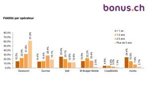 Téléphonie mobile: bonus.ch publie des chiffres à lire prudemment