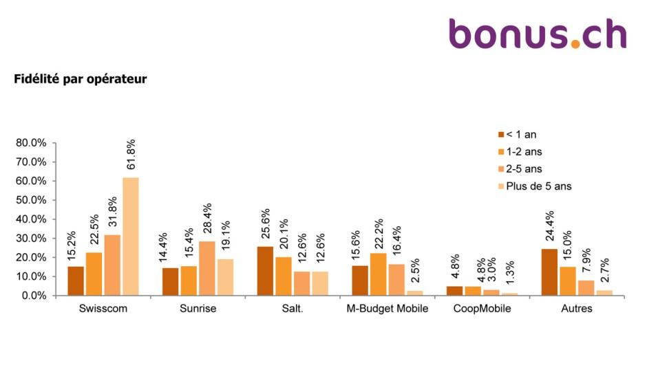 Fidélité auprès des opérateurs: les chiffres de bonus.ch sont à prendre avec des pincettes...
