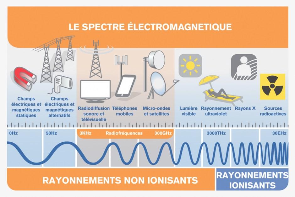 Le spectre électromagnétique illustré par l'UIT.