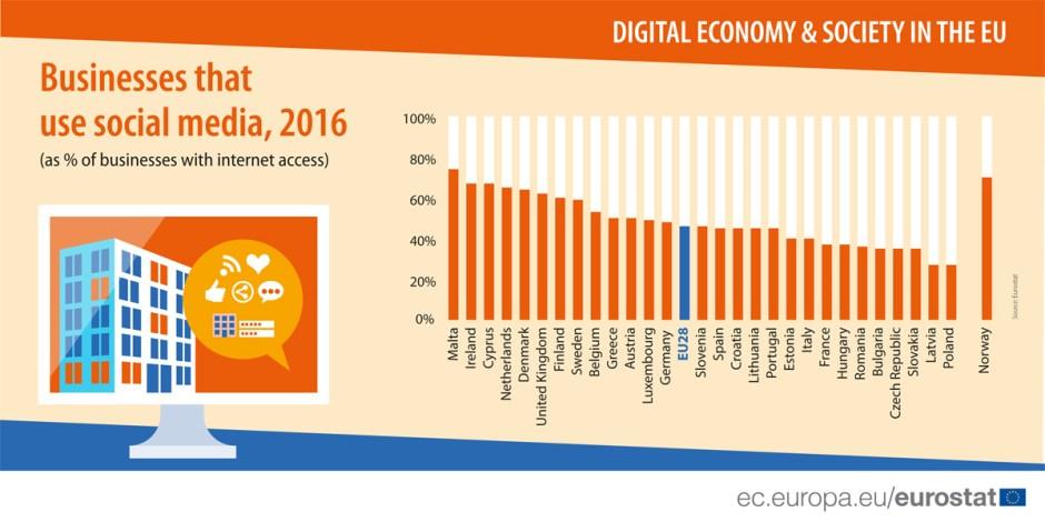 L'usage des médias sociaux varie fortement d'un pays à l'autre dans le monde économique.