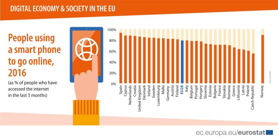 L'accès à internet se fait de plus en plus souvent au travers d'un smartphone.
