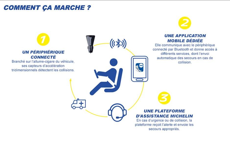 La solution de sécurité Safe-&-Drive se compose d'un bouchon d'allume-cigare avec une prise USB et d'une application mobile reliée au réseau d'assistance Michelin.