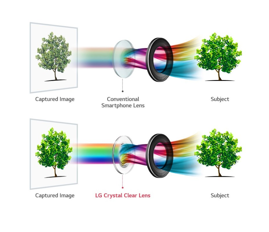 L'optique F1.6 crystal clear lens du LG V30.