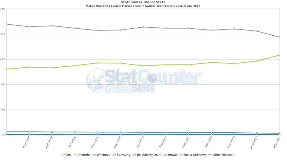 Selon StatCounter, iOS reste plus utilisé en Suisse qu'Android. Jusqu'à quand?