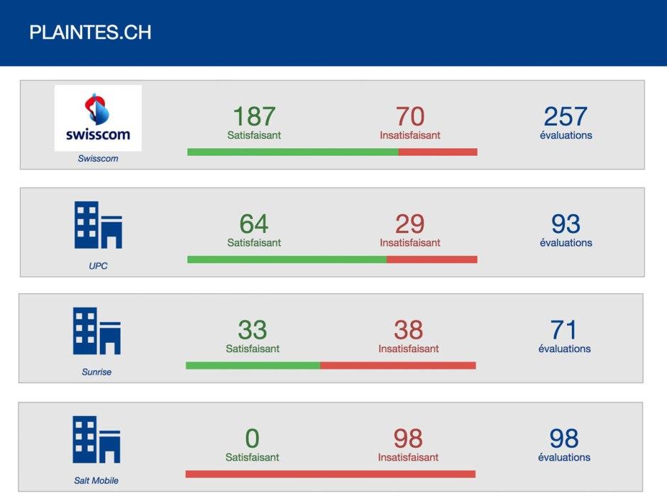 Salt dernier et Swisscom premier sur plaintes.ch.