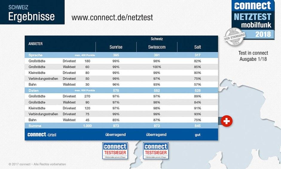 Sunrise et Swisscom à égalité au point près selon le test 2018 de Connect. Etonnant, non?
