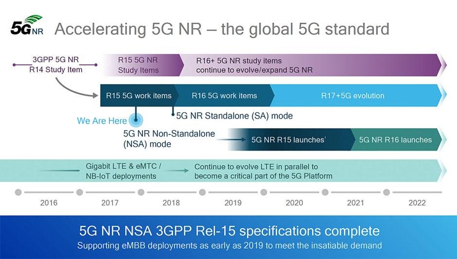 Un calendrier de déploiement de la 5G signé Qualcomm.