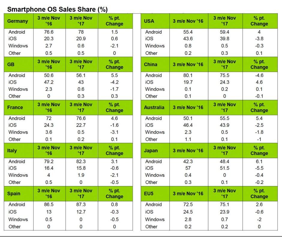 Les ventes de smartphones au 3e trimestre 2017 selon Kantar.