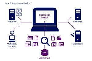 Grâce à Hulbee, Swisscom peut proposer un moteur de recherche pour entreprises