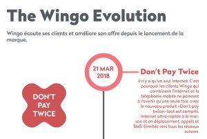 Après l'annonce de Salt, Wingo brade le tout illimité pour 99 francs!