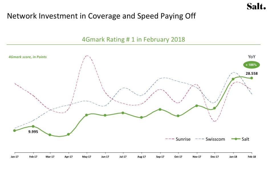 Les progrès de Salt en matière de réseau 4G, selon 4GMark.
