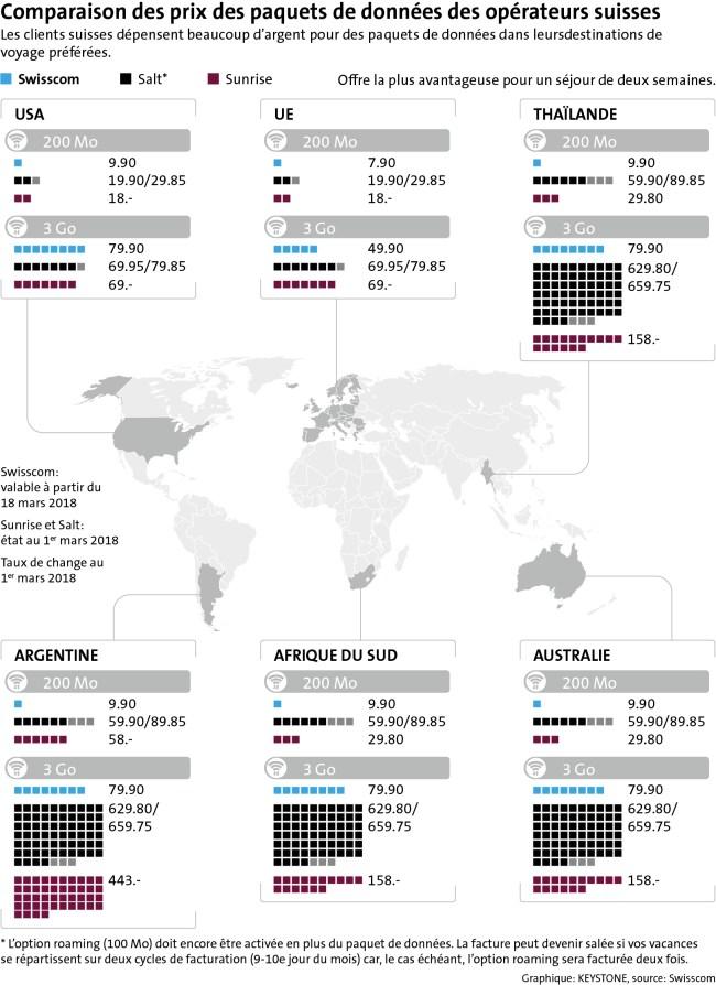 La comparaison tarifaire des paquets de données chez les opérateurs suisses dans le monde entier, selon Swisscom.
