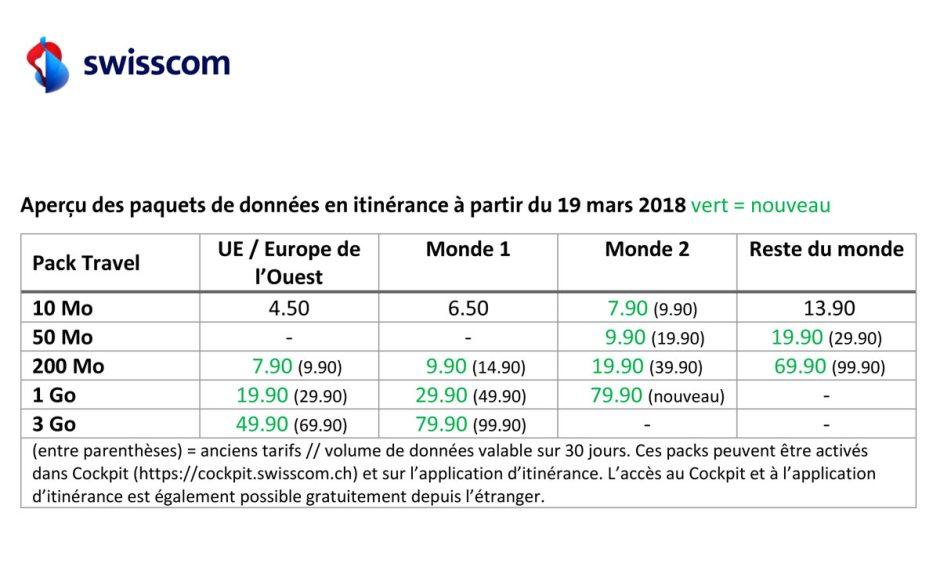 Swisscom: leader suisse des baisses en matière de roaming...