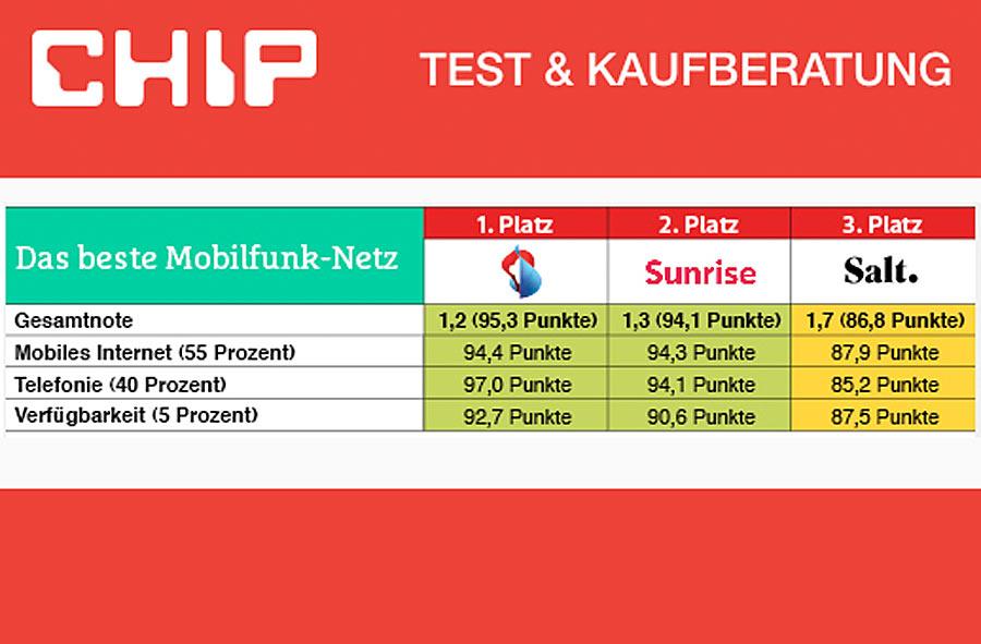 Swisscom: meilleur réseau mobile de Suisse, selon Chip.