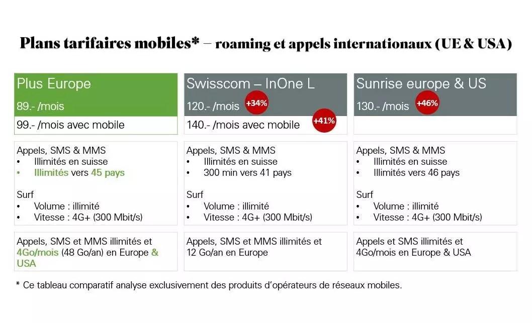 Salt s'améliore sur le roaming, selon son propre comparatif.