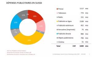 Virage numérique: la publicité sur internet devient prépondérante en Suisse!
