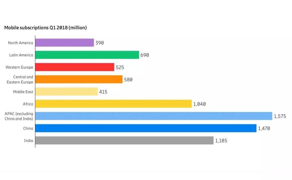 Avec les objets connectés, la GSMA dénombre plus de 8,5 milliards de connections à internet.