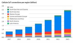 Internet des objets: Ericsson double ses prévisions pour 2023!