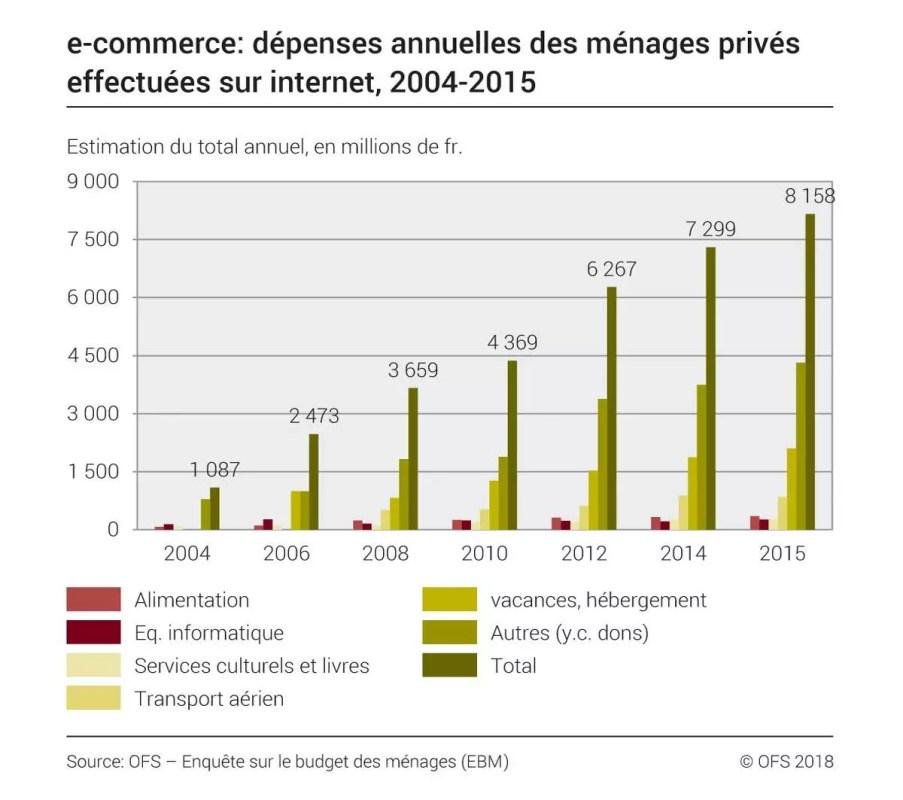 L'évolution des achats sur internet en Suisse.