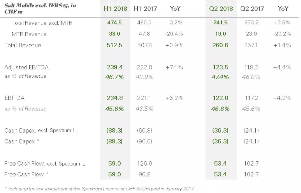 Salt au 1er semestre et 2e trimestre 2018.