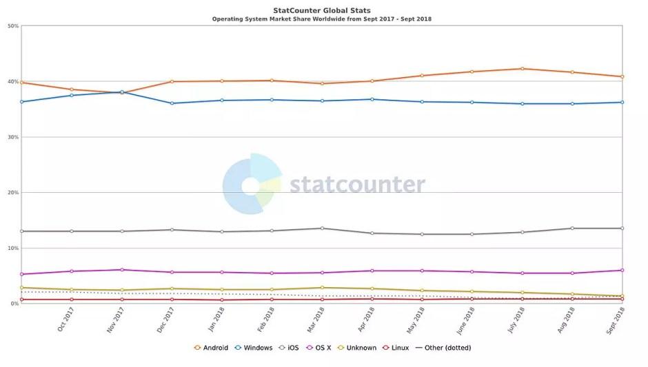 Le marché des navigateurs, selon StatCounter.