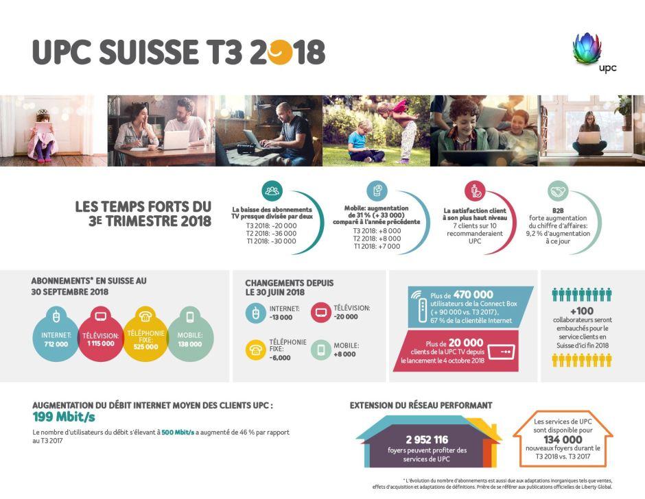 UPC présente à sa manière ses résultats au terme du 3e trimestre 2018.