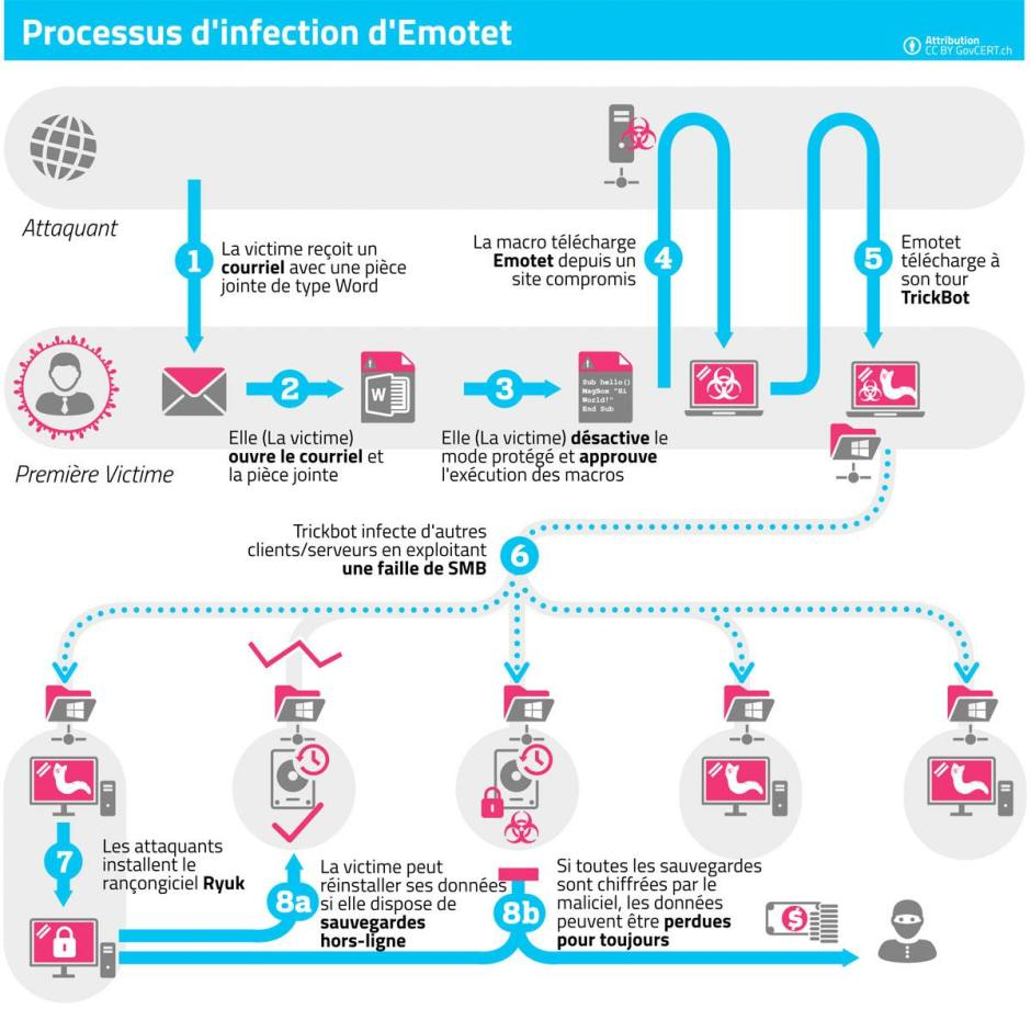 Emotet: le processus d'infection.