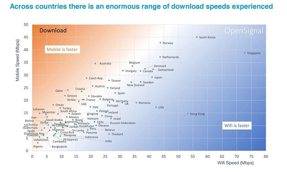 Mobile/Wi-Fi: le comparatif d'OpenSignal.