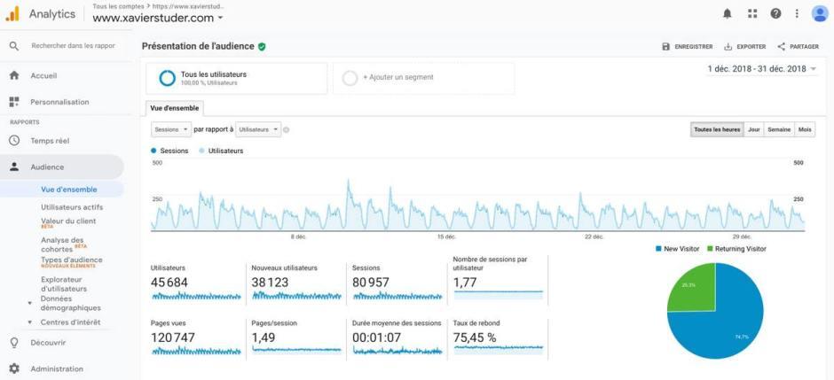 L'audience de xavierstuder.com en décembre 2018, selon Google Analytics.