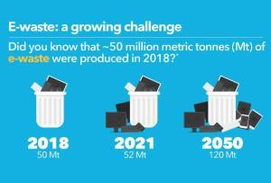 Le défi des 50 millions de tonnes annuelles de déchets électroniques
