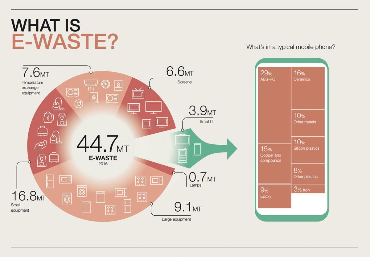E-déchets ou les détritus électriques et électroniques. Définition.