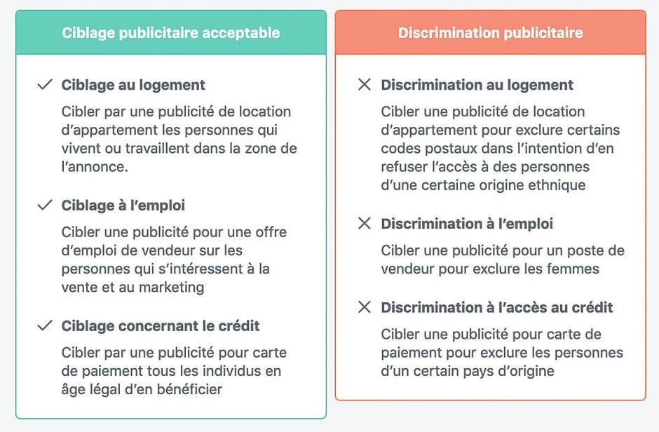 Pub discriminatoires: les exemples de Facebook.