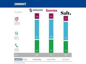 Les trois réseaux mobiles de Suisse sont de très bonne qualité, selon Connect