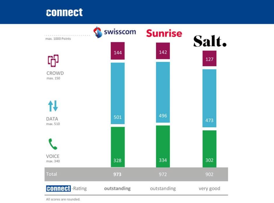 Swisscom et Sunrise proposent la même qualité de réseau, à un point près, selon Connect.